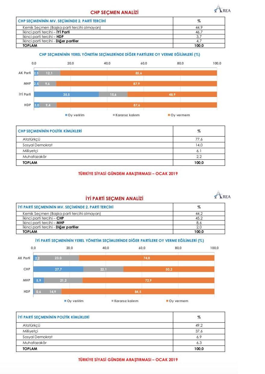 3_chp_iyi_parti_anket_analiz.png