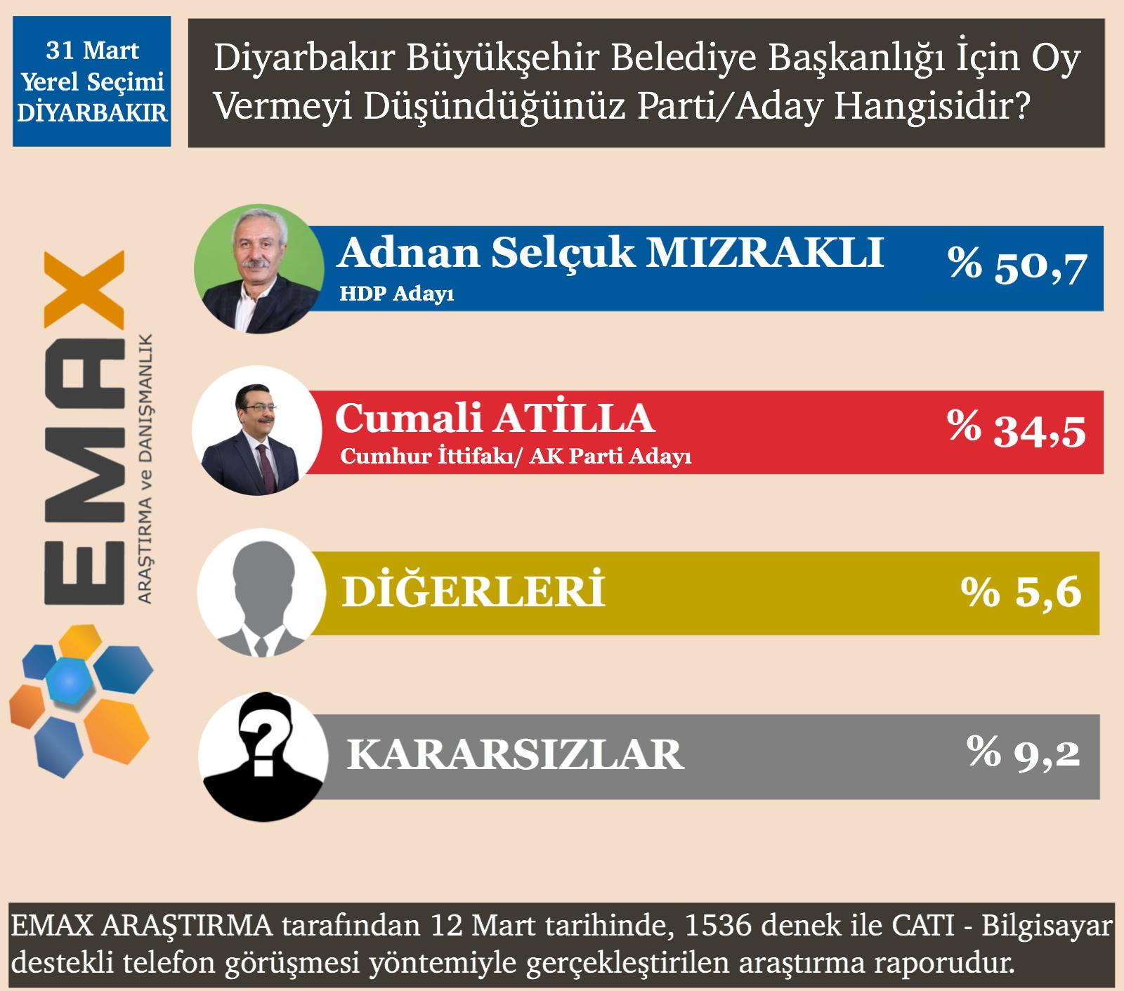 diyarbakir-siyasetcafe.PNG
