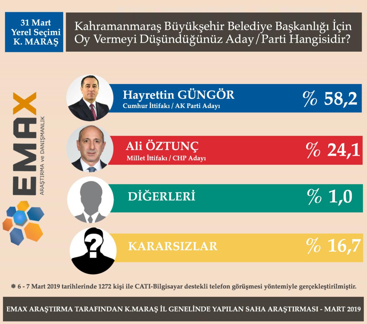 kahramanmaras-anket-siyasetcafe.png