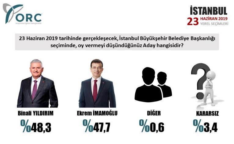 orc-istanbul-anket-22haz.jpg