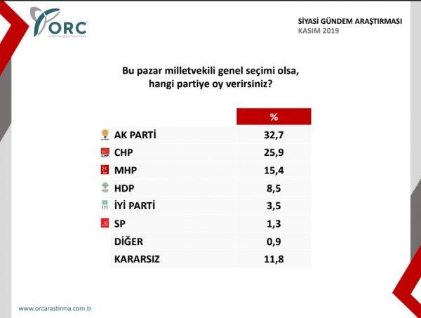orcnin-yeni-anketi-sok-etti-siyasetcafe.jpg
