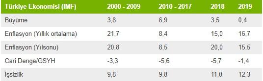 turkiye-ekonomi-verileri-siyasetcafe.jpg