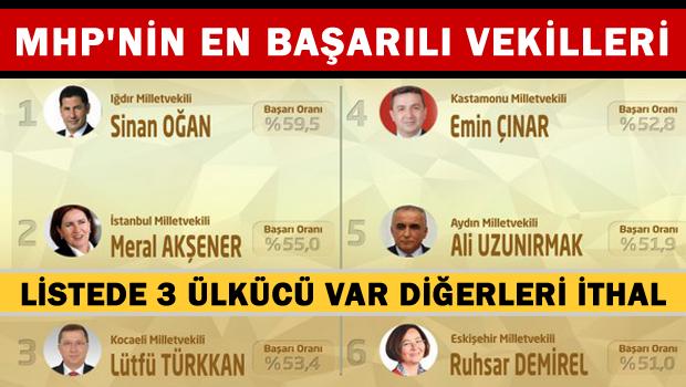 ORC'den parti parti en başarılı vekiller listesi