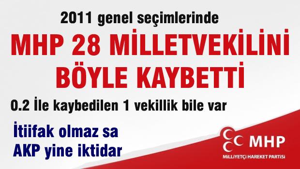 2011 se�imlerinde MHP 24 milletvekilini b�yle kaybetti