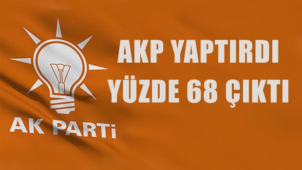 AKP'nin anketinde yüzde 68 çıktı