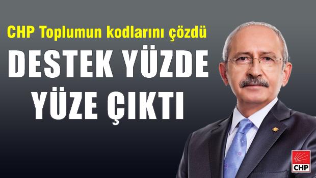 Kılıçdaroğlu ile ilgili çarpıcı anket! Yüzde 100'e ulaştı